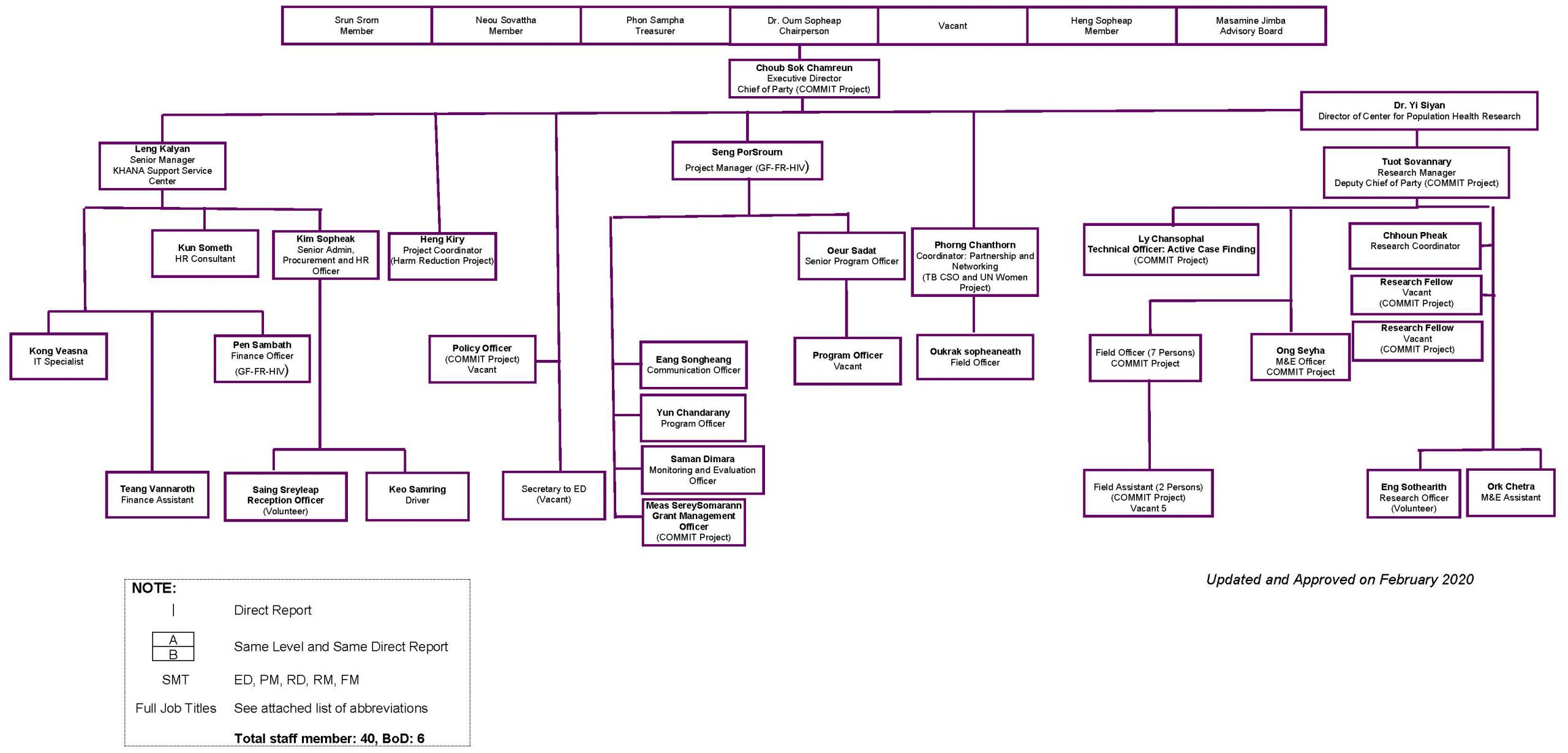 KHANA Organizational Chart_draft as of February 2020